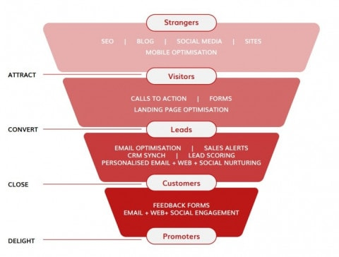 How long does inbound marketing take to work? - Inbound marketing Funnel